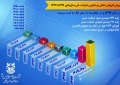 مقایسه ارزش فروش شرکت مس طی سالهای 1391 تا 1399